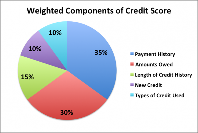 How Credit Cards Affect Your Credit Score